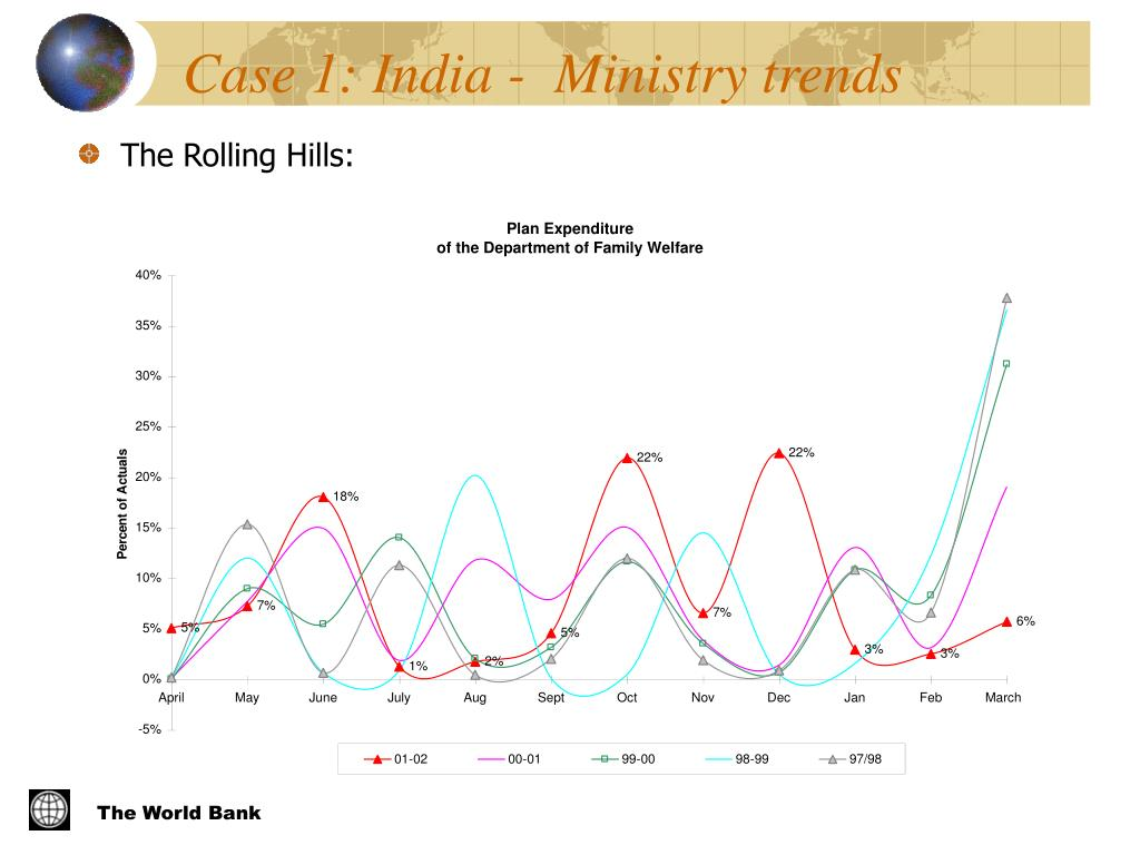 Case 1: India -  Ministry trends