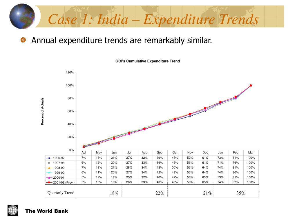 Case 1: India – Expenditure Trends