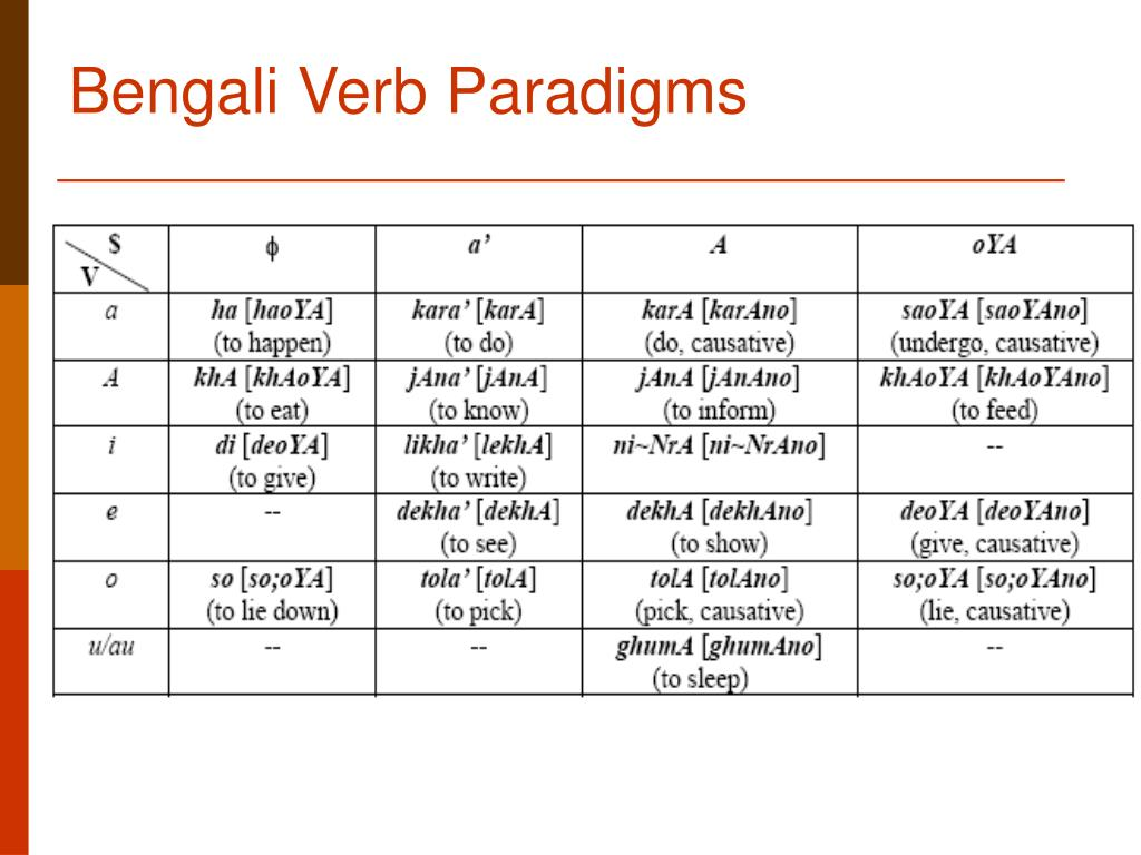 Bengali Verb Paradigms