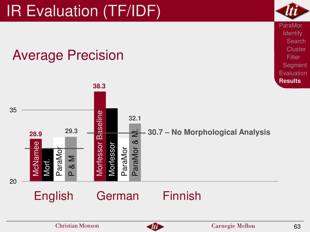 IR Evaluation (TF/IDF)