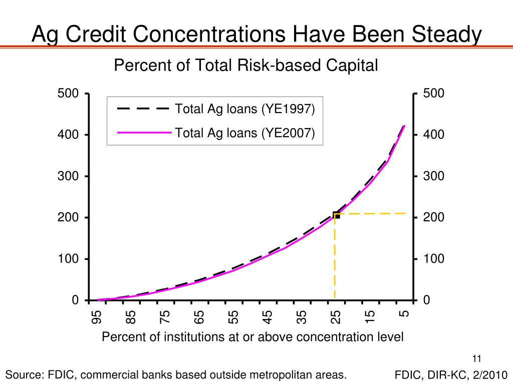 Ag Credit Concentrations Have Been Steady