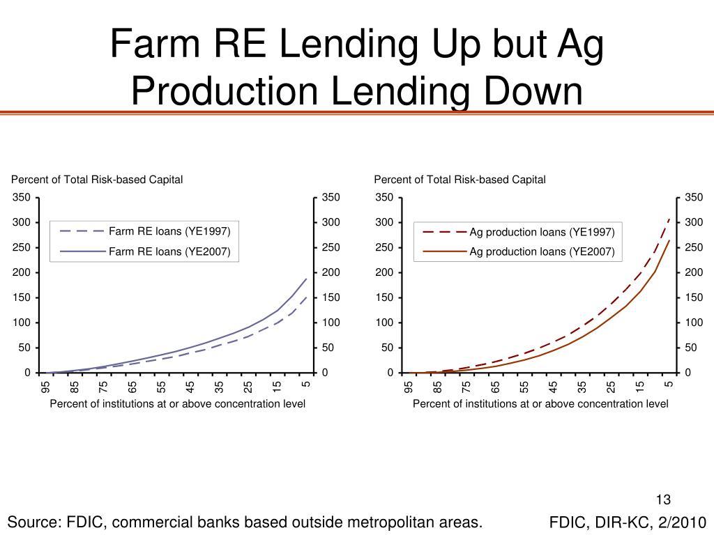 Farm RE Lending Up but Ag Production Lending Down