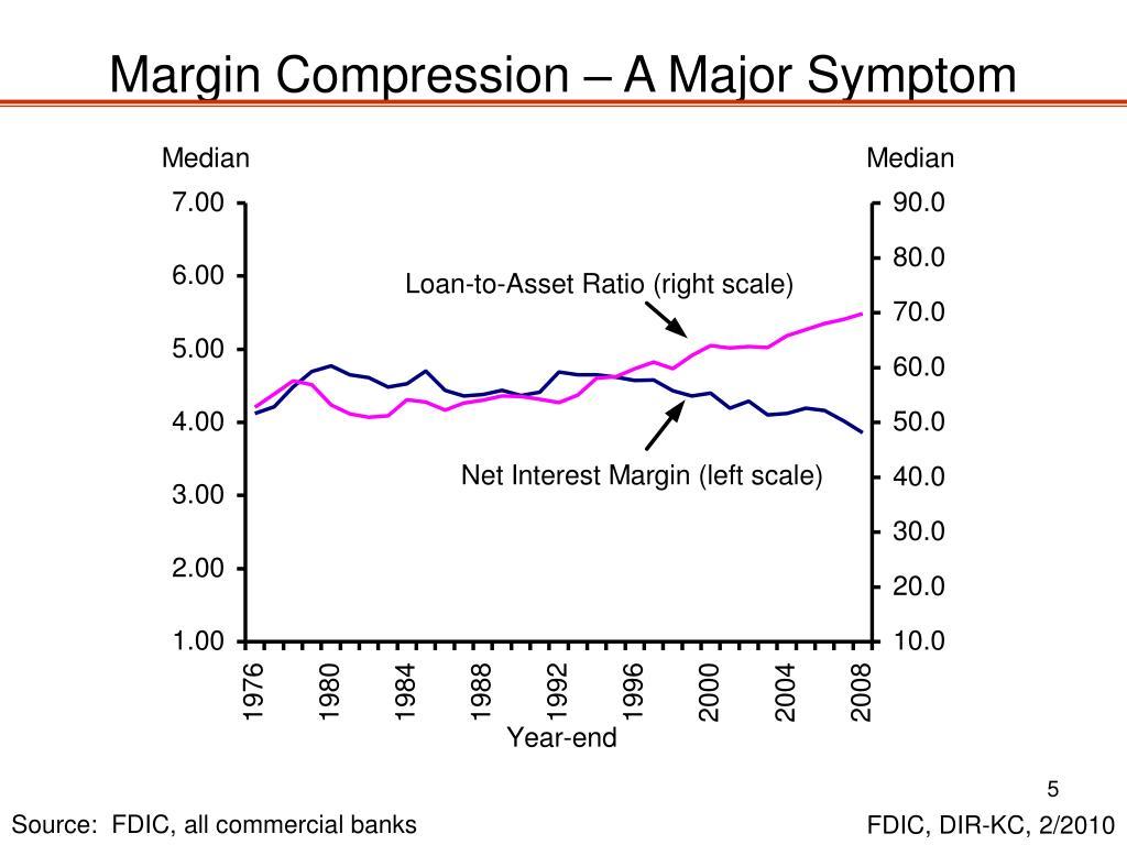 Margin Compression – A Major Symptom