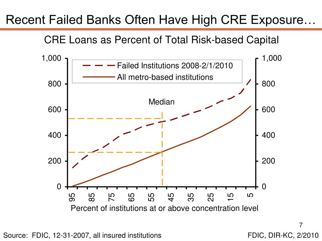Recent Failed Banks Often Have High CRE Exposure…