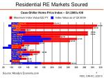 residential re markets soured