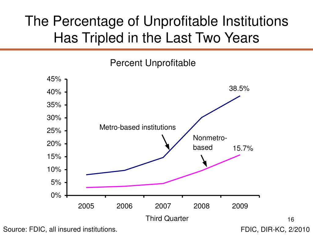 The Percentage of Unprofitable Institutions Has Tripled in the Last Two Years