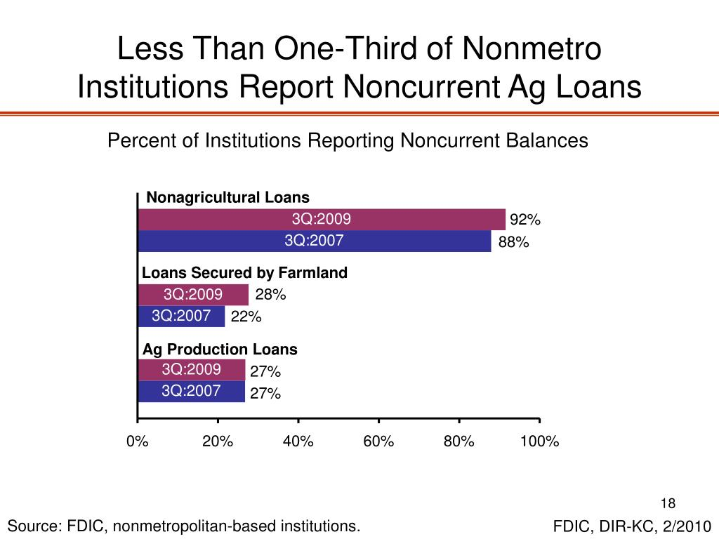 Less Than One-Third of Nonmetro Institutions Report Noncurrent Ag Loans