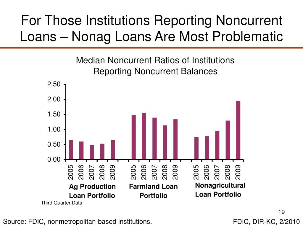 For Those Institutions Reporting Noncurrent Loans – Nonag Loans Are Most Problematic