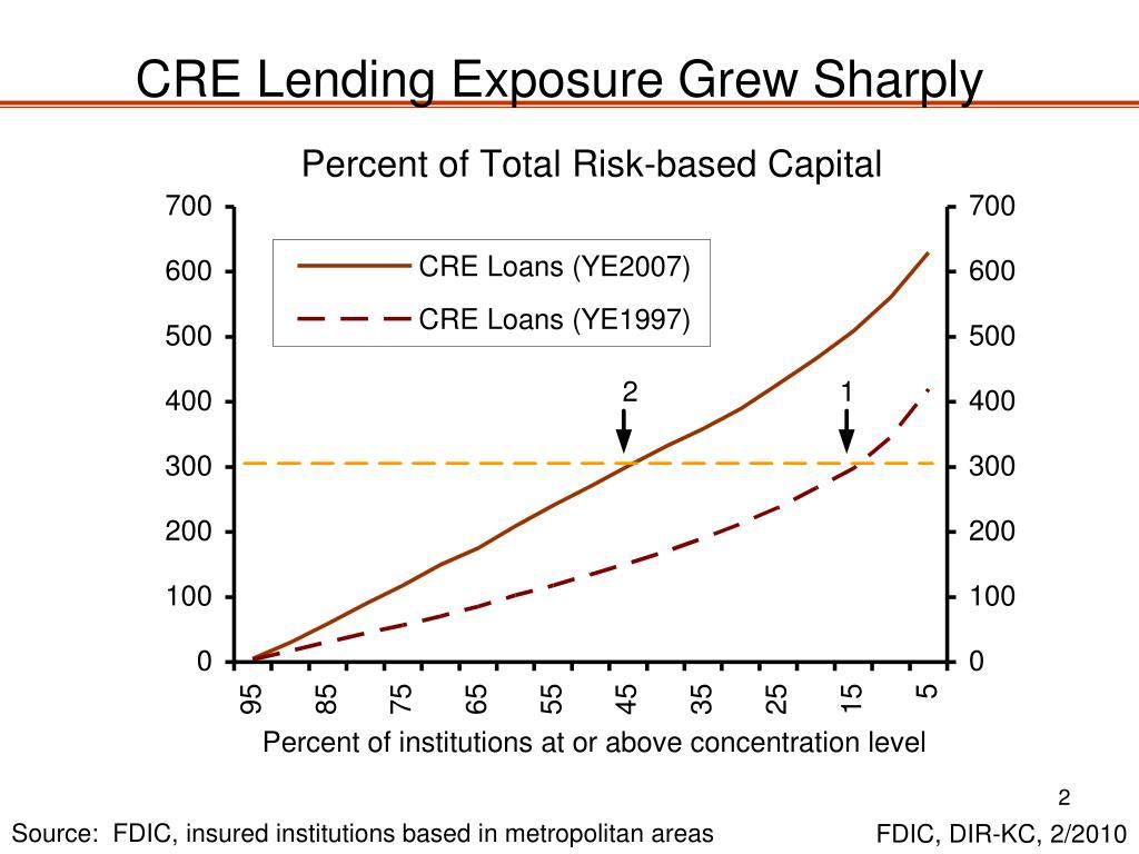 CRE Lending Exposure Grew Sharply