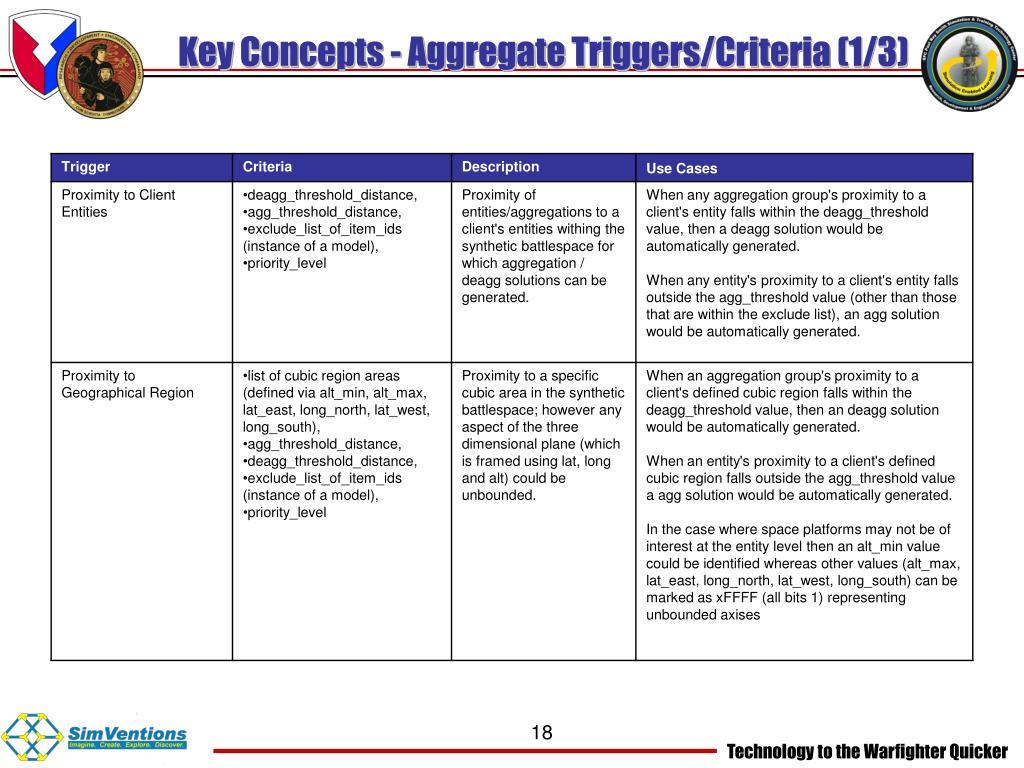 Key Concepts - Aggregate Triggers/Criteria (1/3)