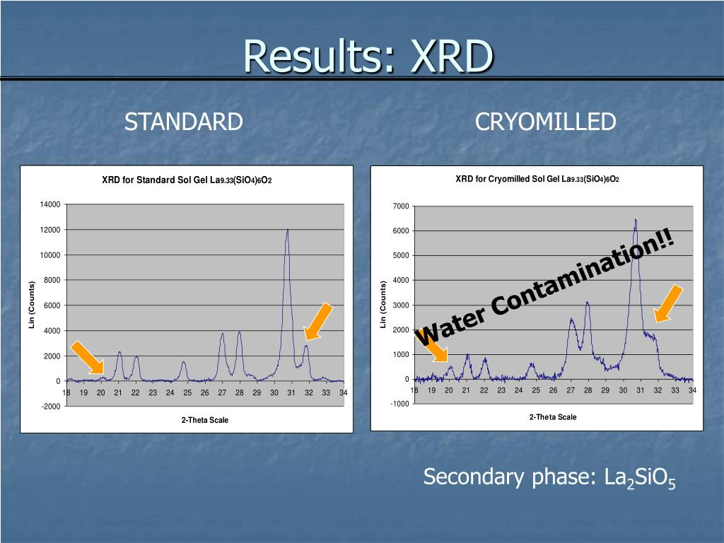 Results: XRD