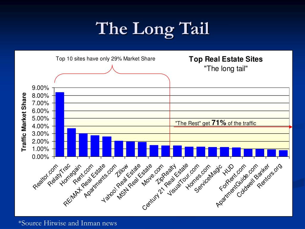 The Long Tail
