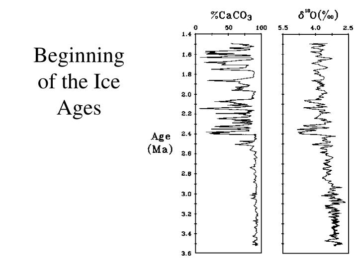 Beginning of the Ice Ages