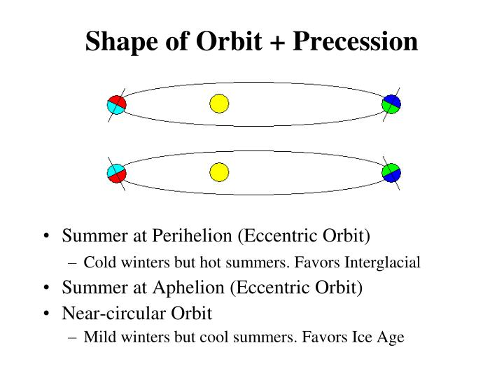 Shape of Orbit + Precession