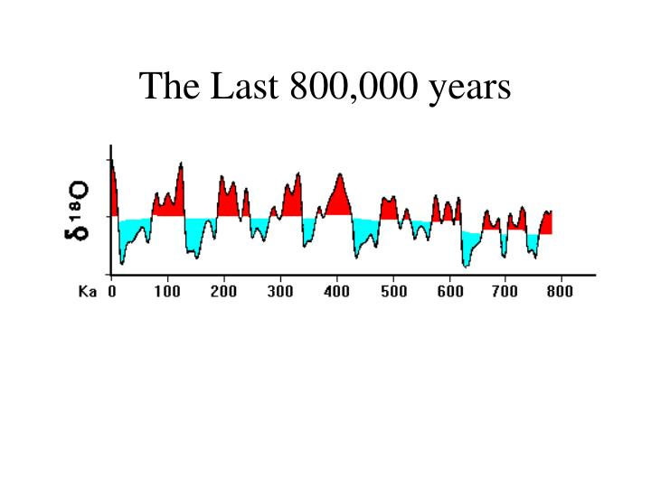 The Last 800,000 years
