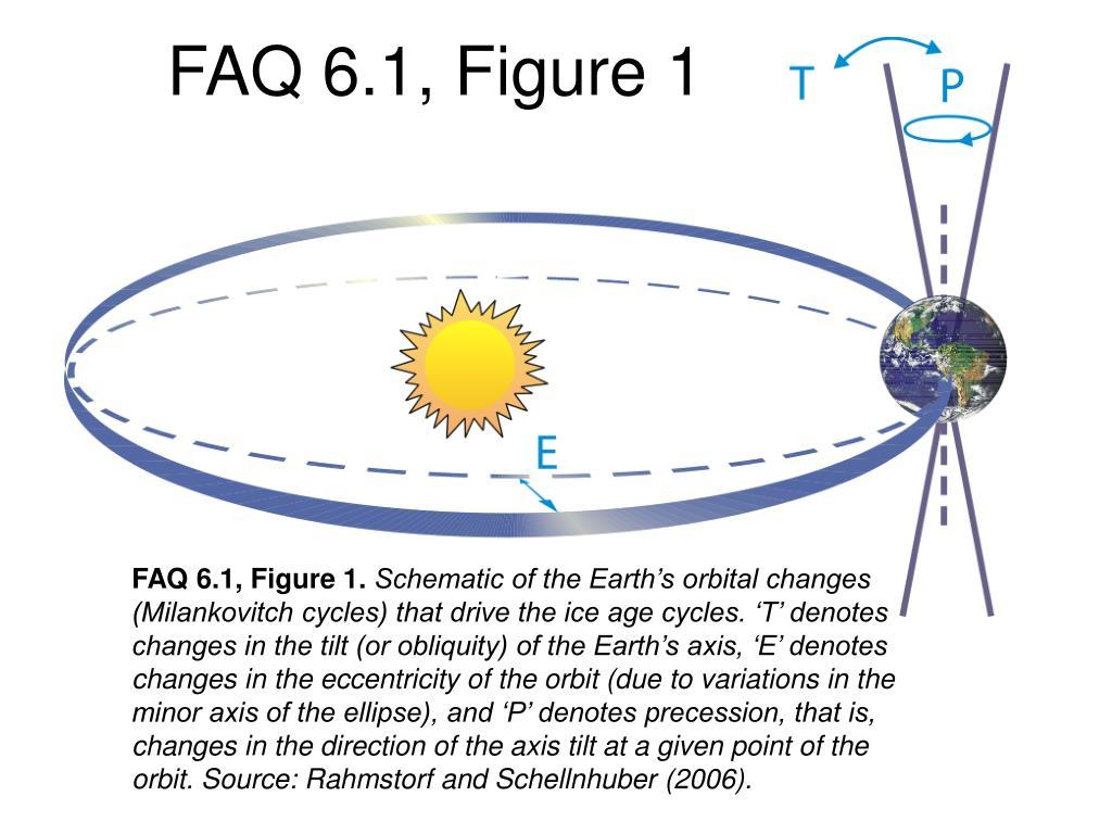 FAQ 6.1, Figure 1