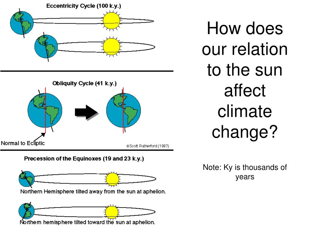 How does our relation to the sun affect climate change?