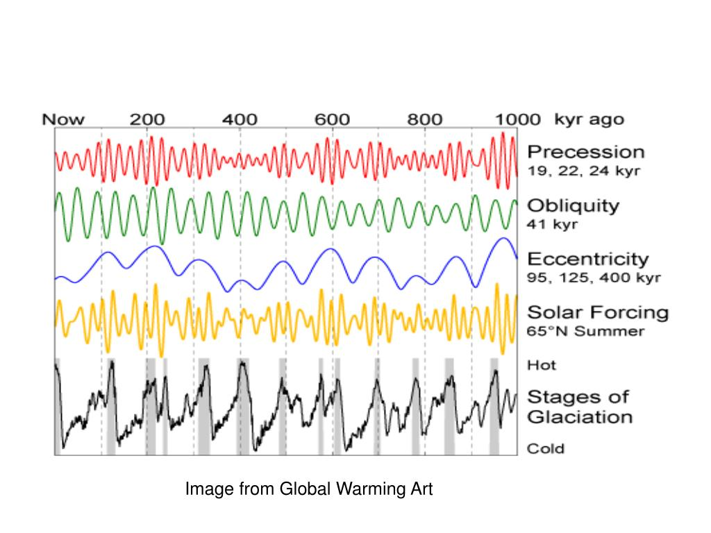 Image from Global Warming Art