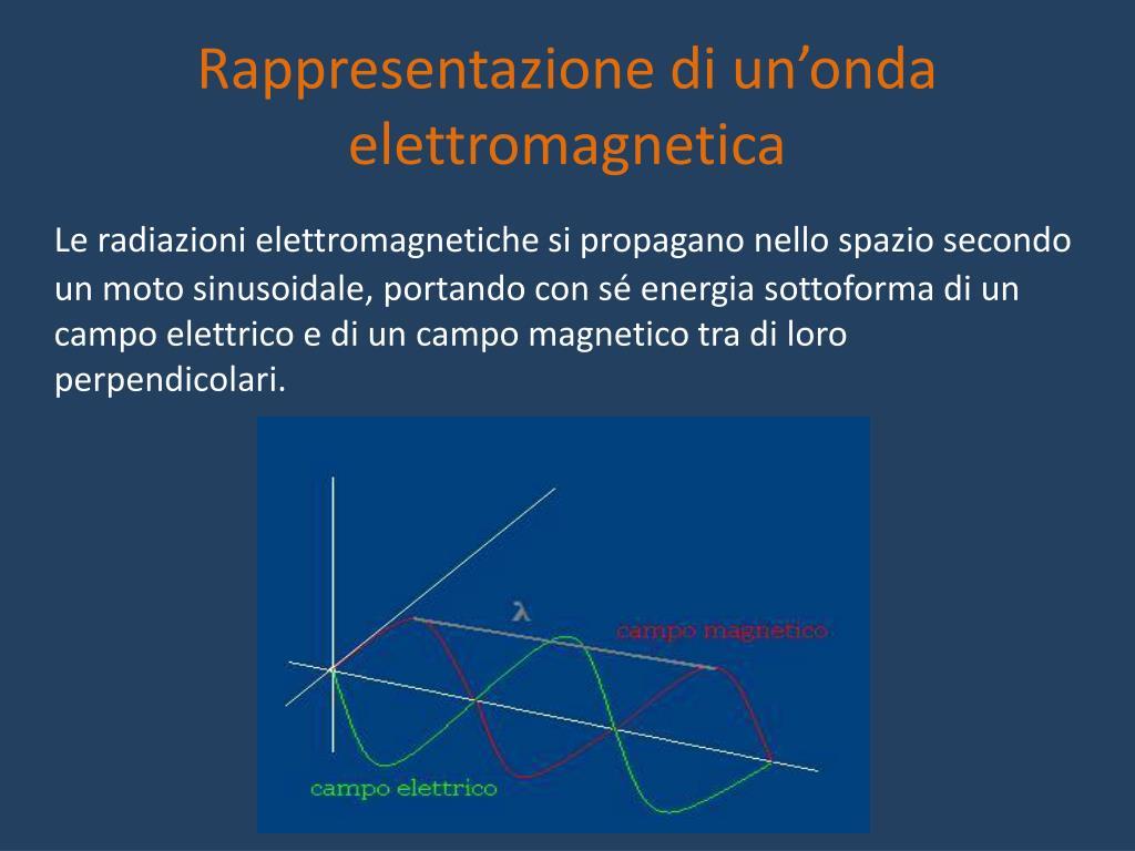 Rappresentazione di un'onda elettromagnetica