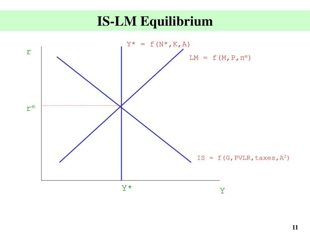 IS-LM Equilibrium