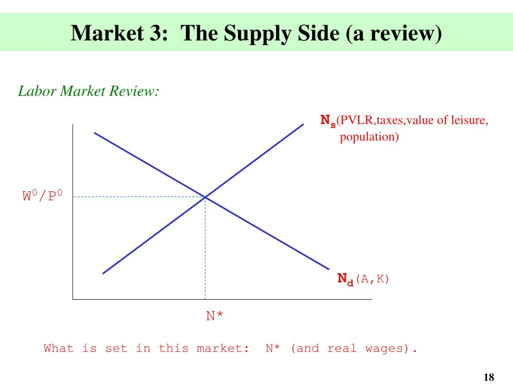 Market 3:  The Supply Side (a review)