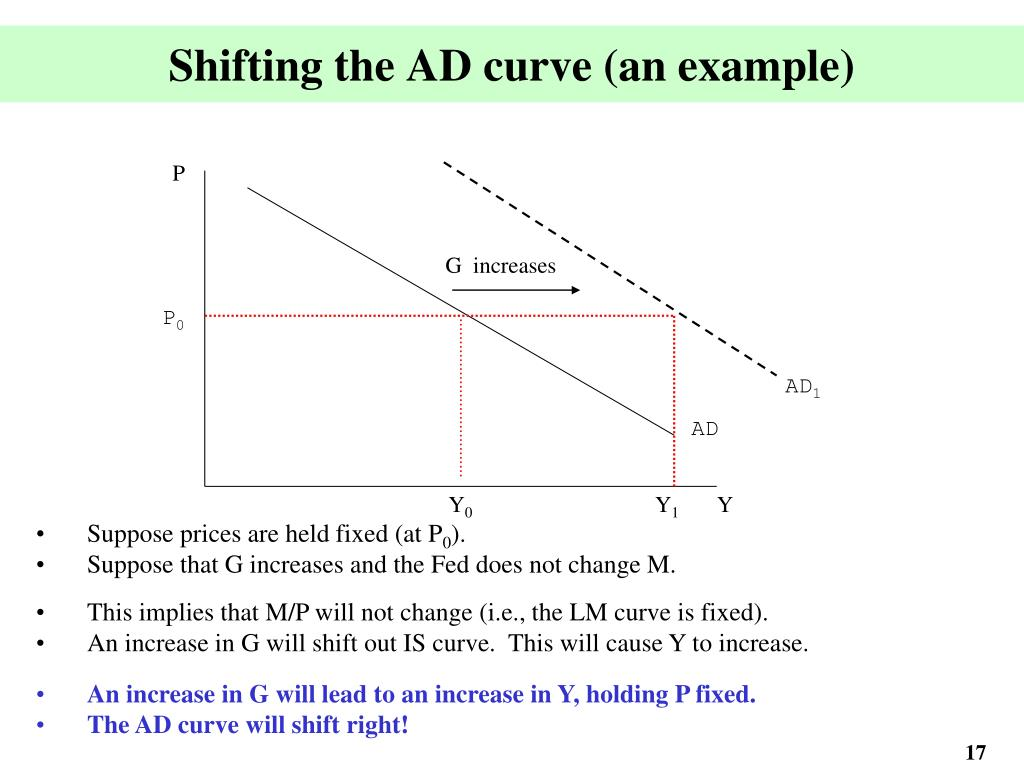 Shifting the AD curve (an example)