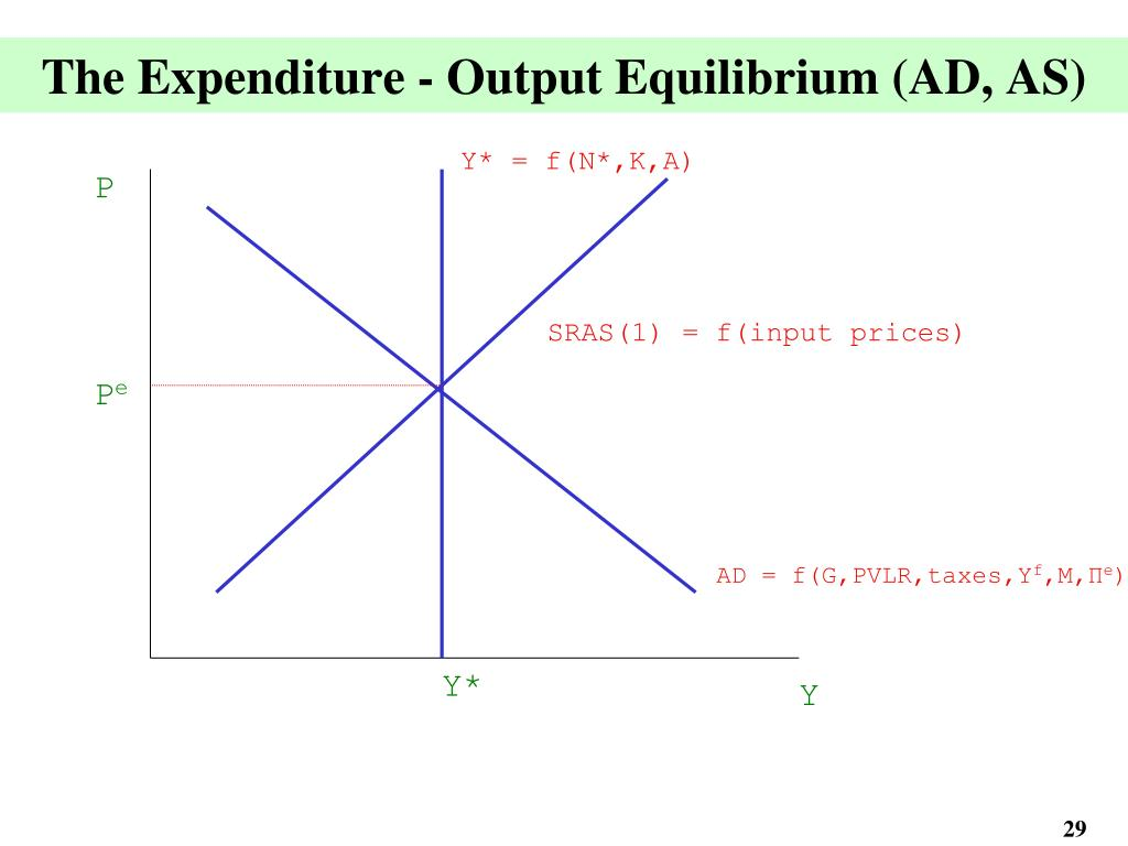 The Expenditure - Output Equilibrium (AD, AS)