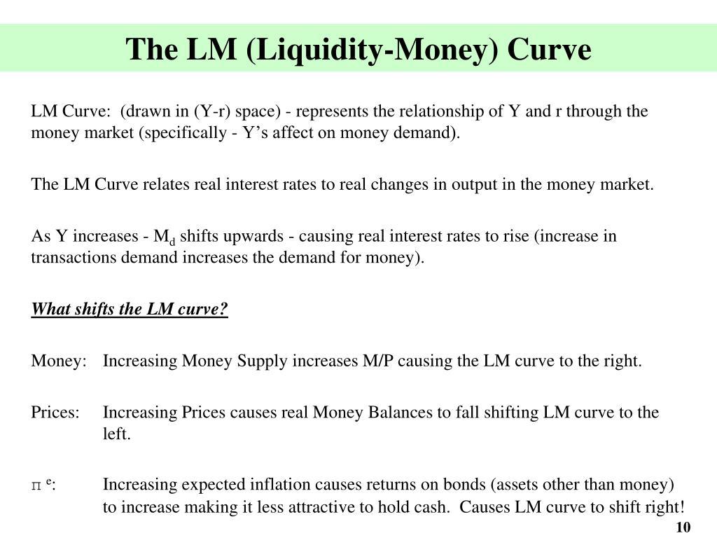 The LM (Liquidity-Money) Curve