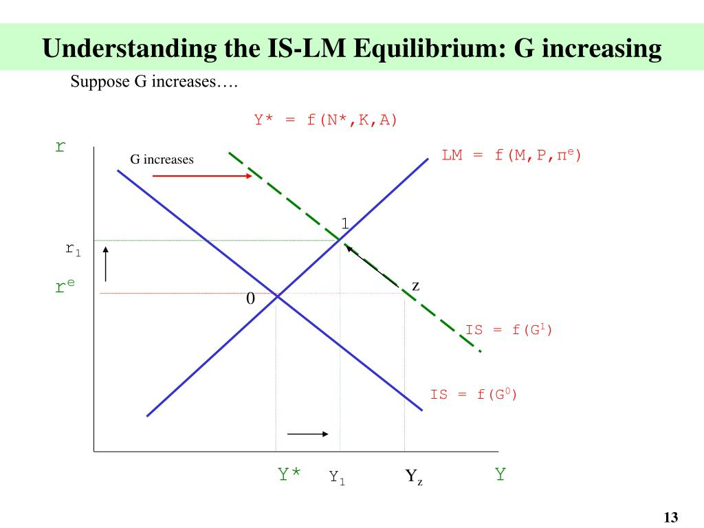 Understanding the IS-LM Equilibrium: G increasing