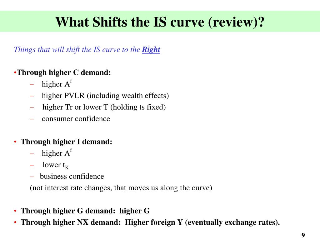 What Shifts the IS curve (review)?