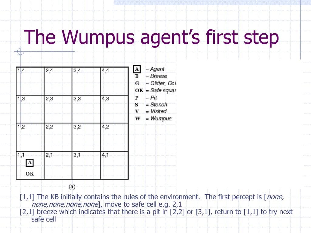 The Wumpus agent's first step