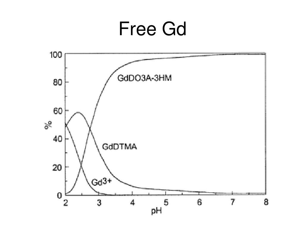 Free Gd