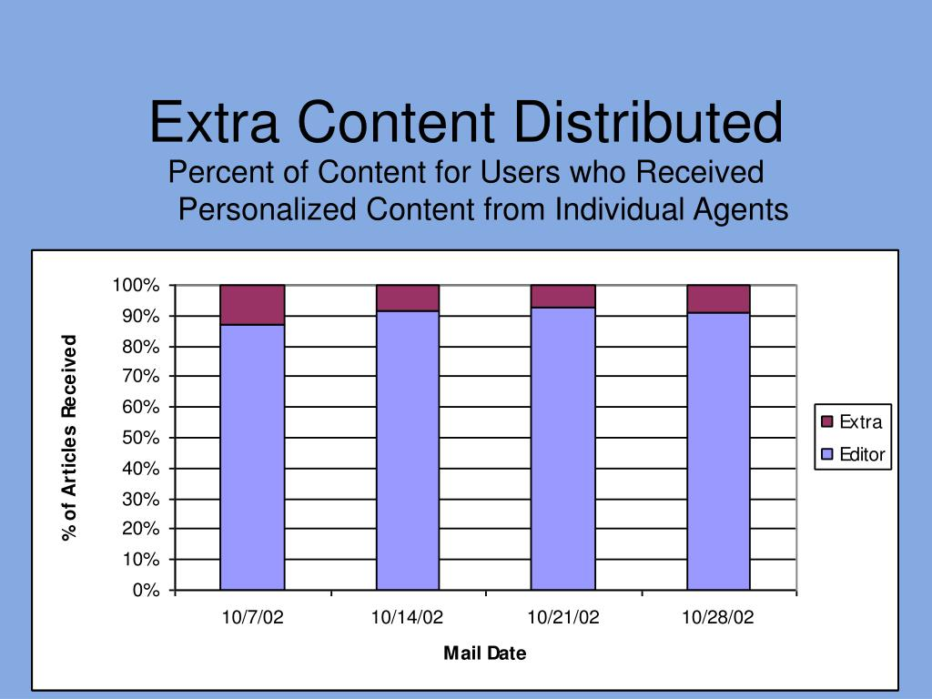 Percent of Content for Users who Received