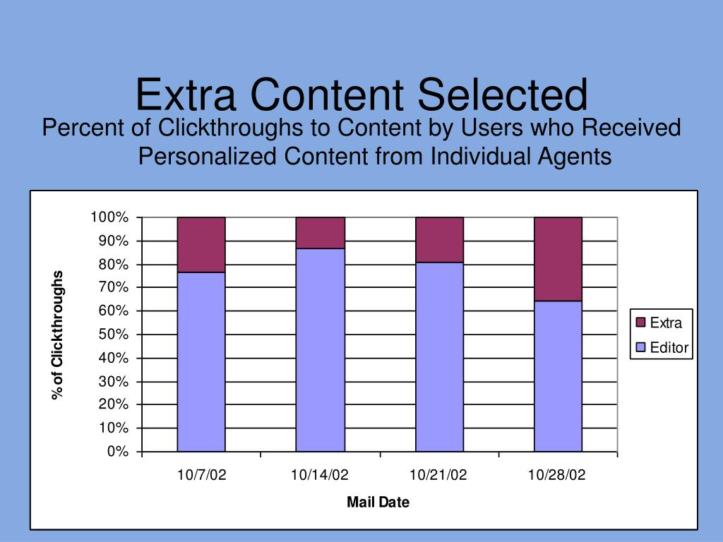 Percent of Clickthroughs to Content by Users who Received Personalized Content from Individual Agents