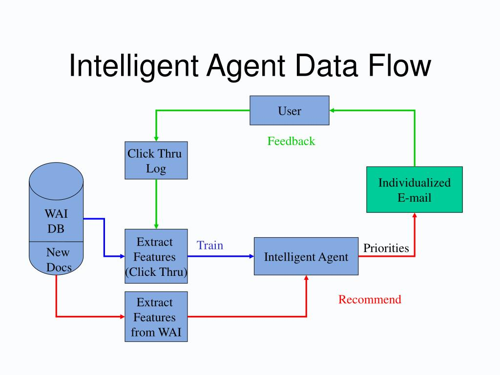 Intelligent Agent Data Flow