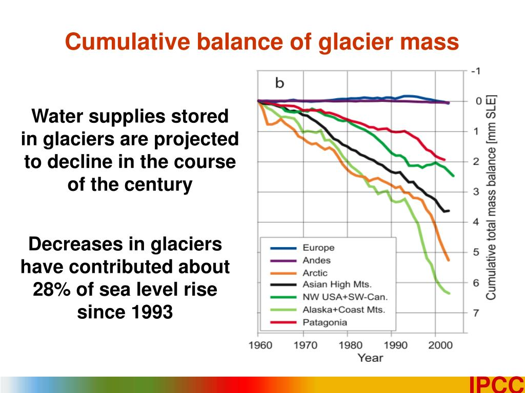 Cumulative balance of glacier mass