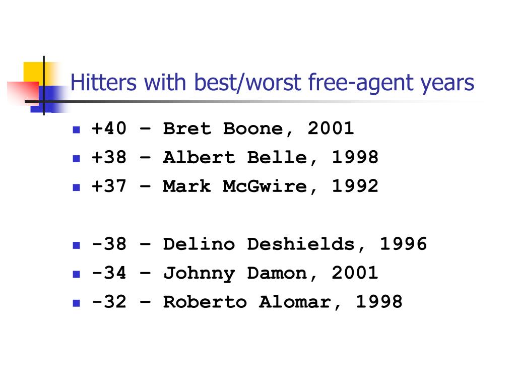 Hitters with best/worst free-agent years