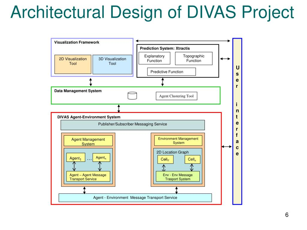 Architectural Design of DIVAS Project