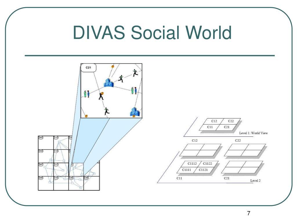 DIVAS Social World
