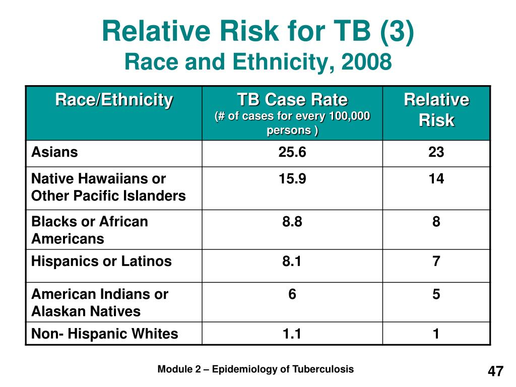 Relative Risk for TB (3)