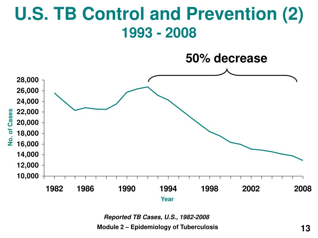 U.S. TB Control and Prevention (2)