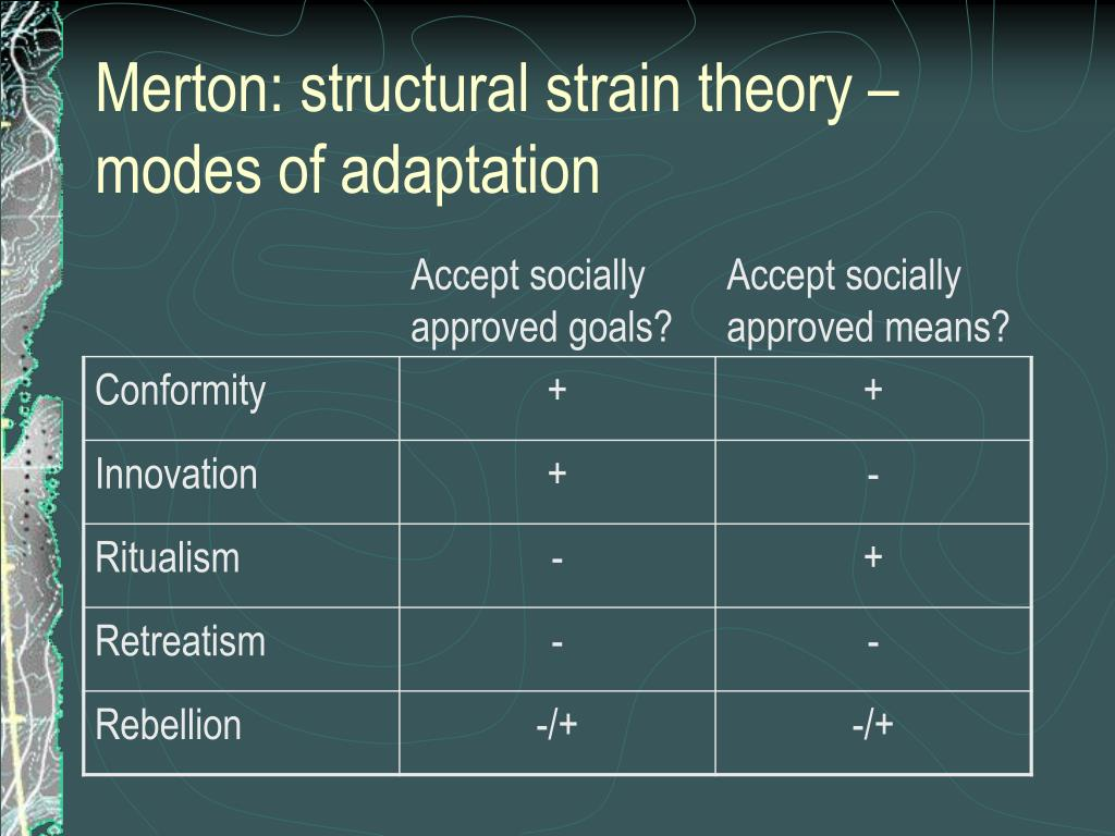 Merton: structural strain theory – modes of adaptation