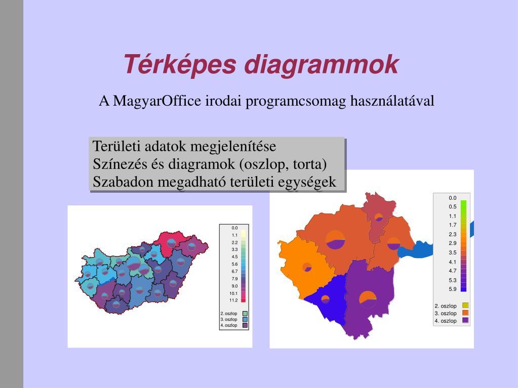 Térképes diagrammok