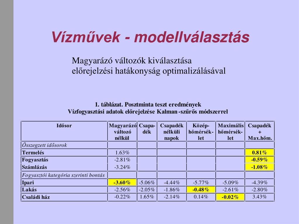 Vízművek - modellválasztás