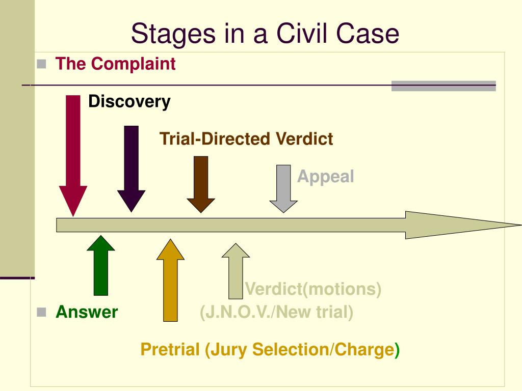 Stages in a Civil Case