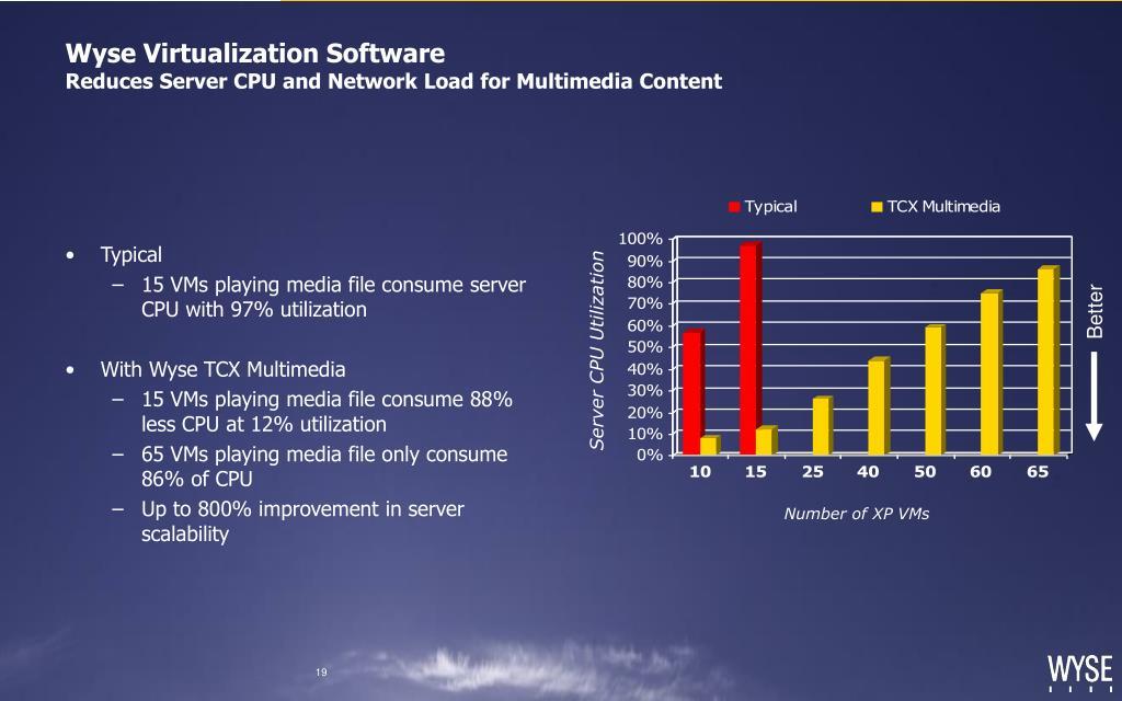 Wyse Virtualization Software