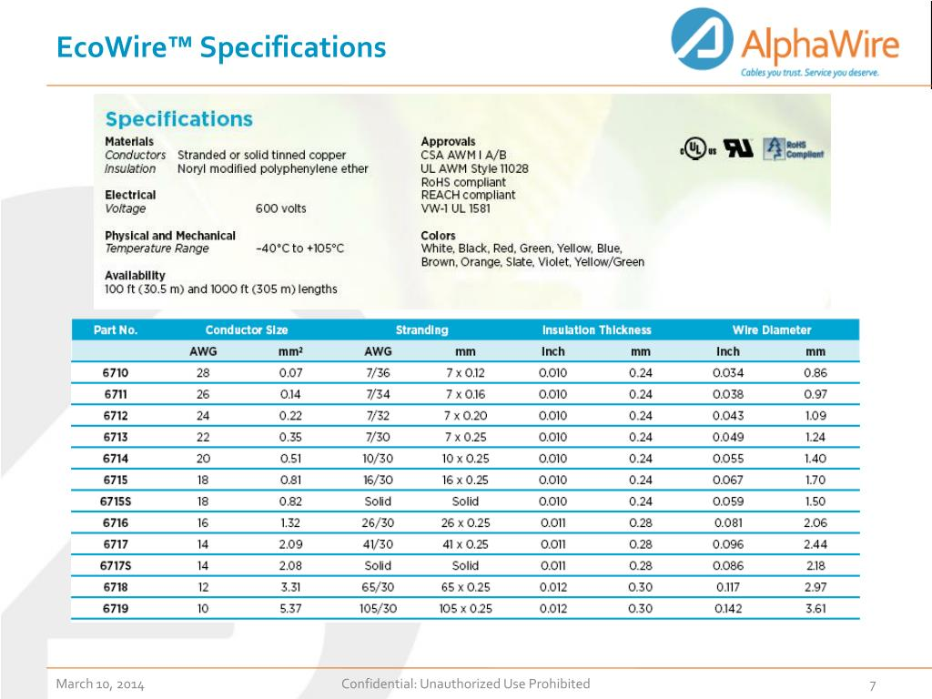 EcoWire™ Specifications