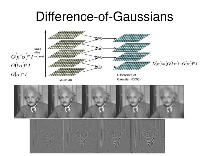 Difference-of-Gaussians
