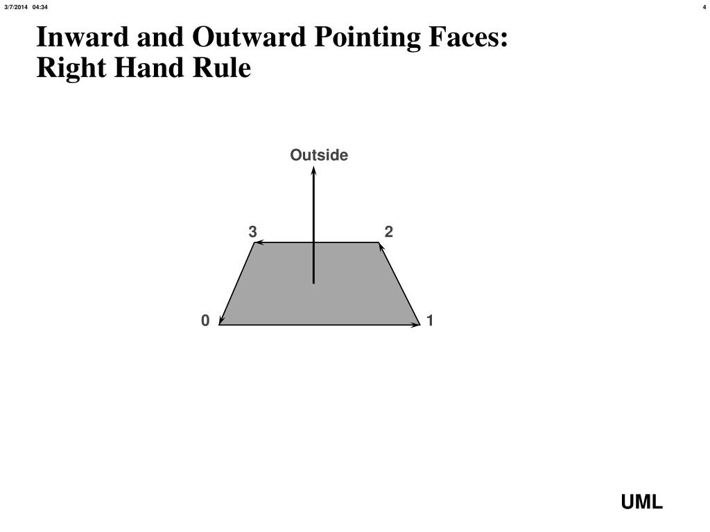 Inward and Outward Pointing Faces: