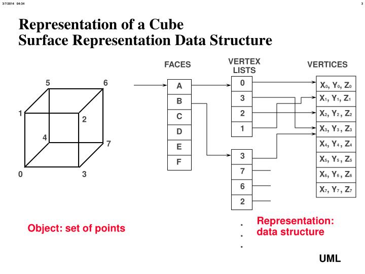 Representation of a cube surface representation data structure
